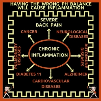 Inflammation PH Balance and Back Pain